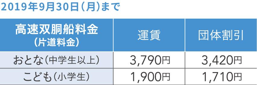 高速双胴船料金(片道料金)